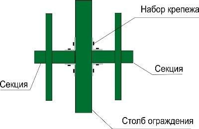 Вид установки металлического забора на металлические столбы