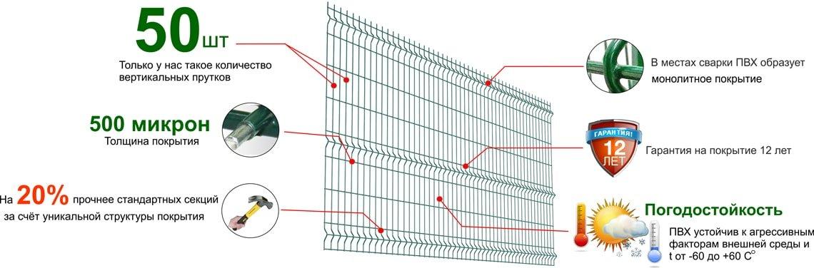 Технические характеристики сетки