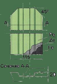 размеры штакетного профиля