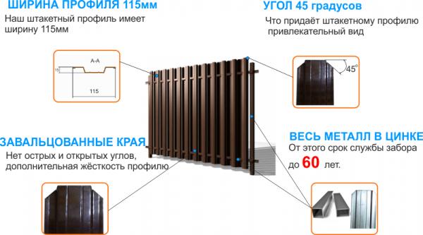 sekcija shtaketnog ozabora min 600x333 - Штакетный забор 2*1.25м/0,45мм