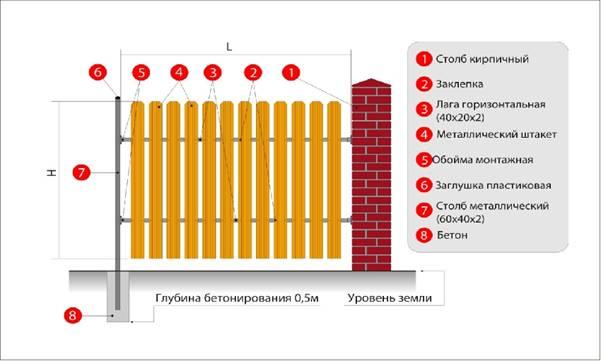 схема монтажа штакетного забора