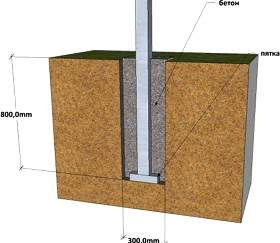 глубина бетонирования столба
